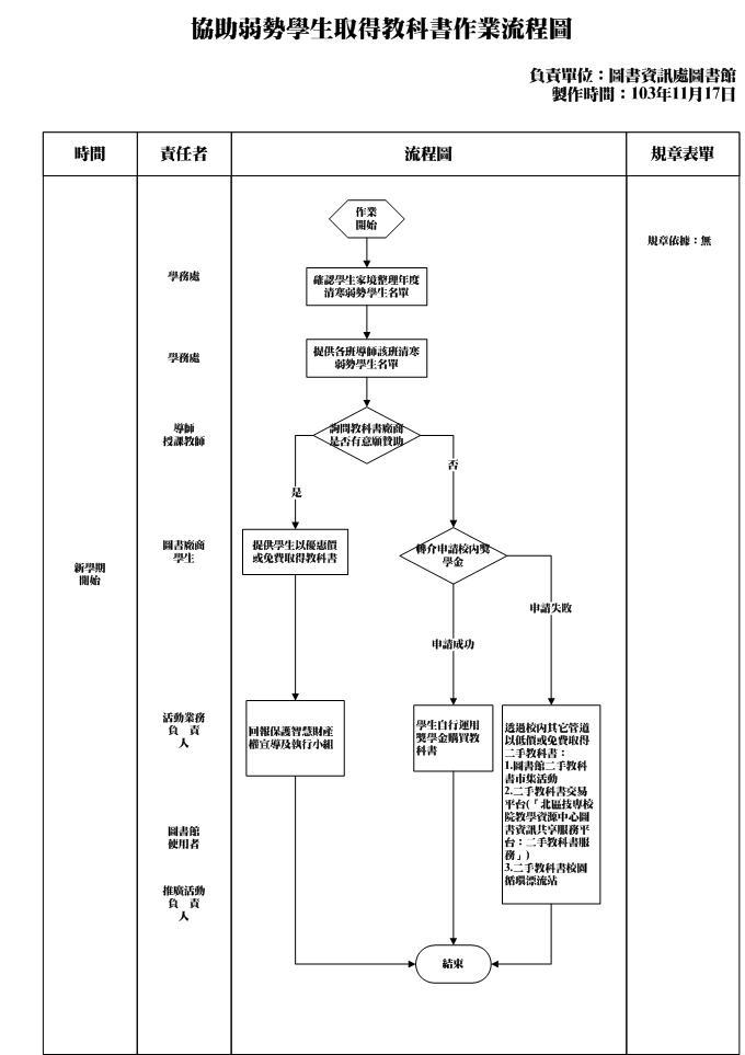 2協助弱勢學生取得教科書作業-流程圖1031117